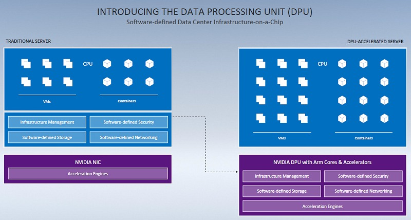 A server without a DPU vs. a server with a DPU - NVIDIA's value proposition for their BlueField-2 DPU is quite apparent in this illustration.