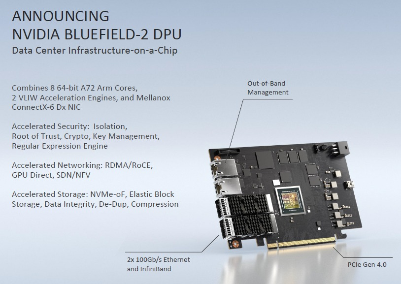 NVIDIA's new Data Processing Unit, or DPU, designed to accelerate data center operational infrastructure and allowing the CPU to tackle even greater workloads.