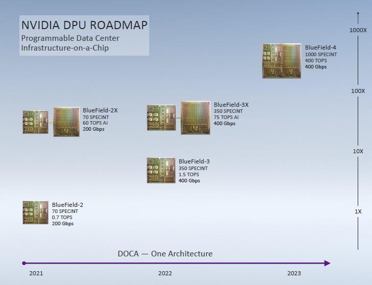 The data center DPU roadmap ahead for NVIDIA.