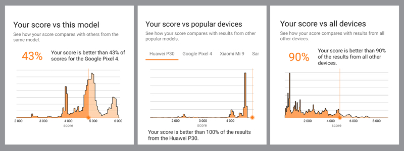 See how your device stacks up to the competition. Image courtesy of UL.