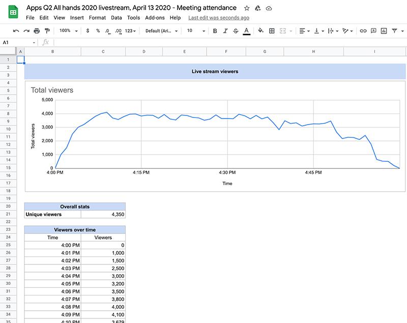 Example of an attendance report from a Google Meet live stream. Source: Google.