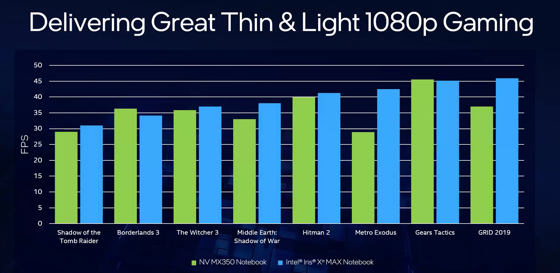 According to Intel's benchmarks, the Iris Xe Max generally matches or outperforms NVIDIA's MX350 on light 1080p gaming with selected titles.