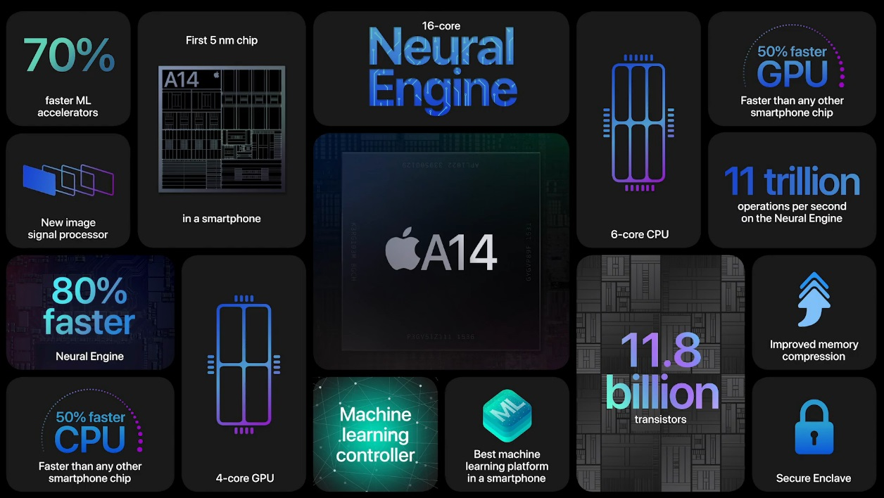 The Apple A14 Bionic is the first chipset in the phone industry to be manufactured on a 5nm process.