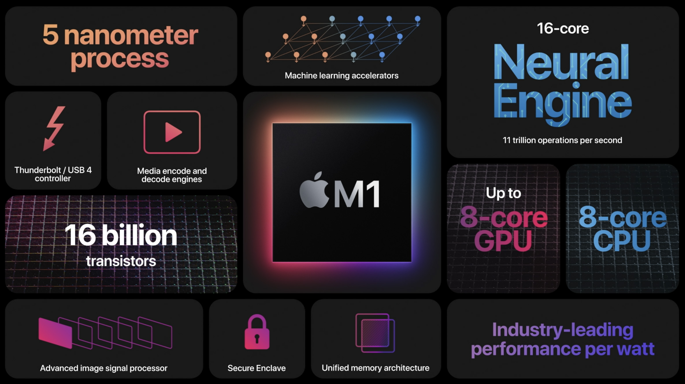 The first processor for Macs is called M1.