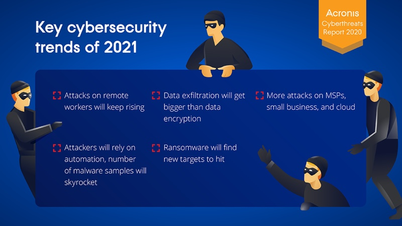 What you can expect in 2021. Image courtesy of Acronis.