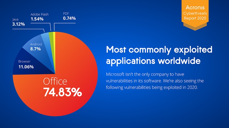 Keep an eye on these apps. Image courtesy of Acronis.