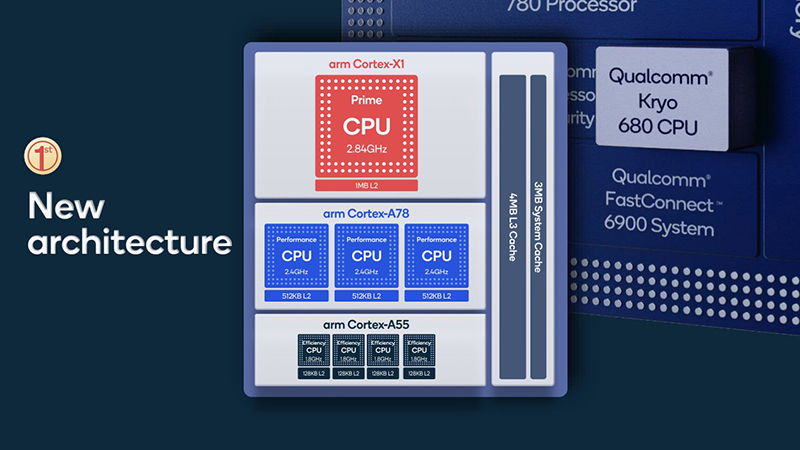 CPU core architecture of the Qualcomm Snapdragon 888.