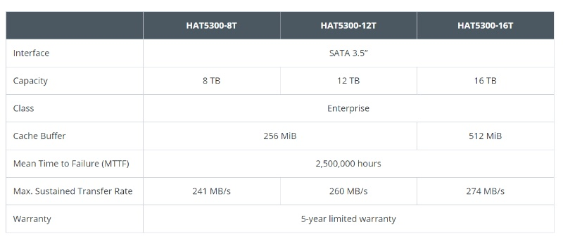 The specs sheet. Image courtesy of Synology.
