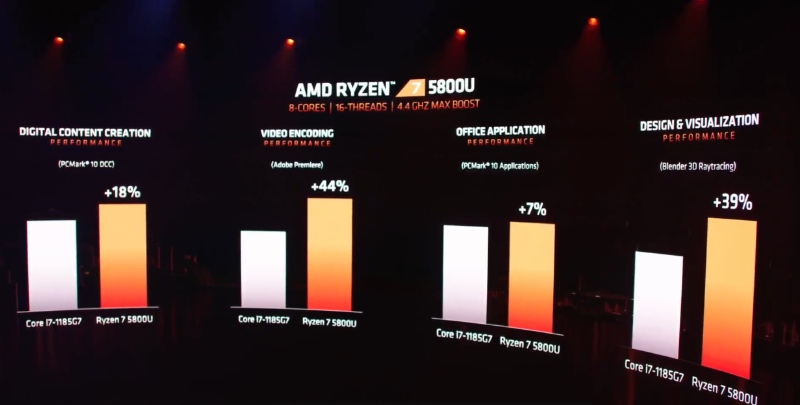 The Ryzen 7 5800U will go up against Intel's Core i7-1185G7.