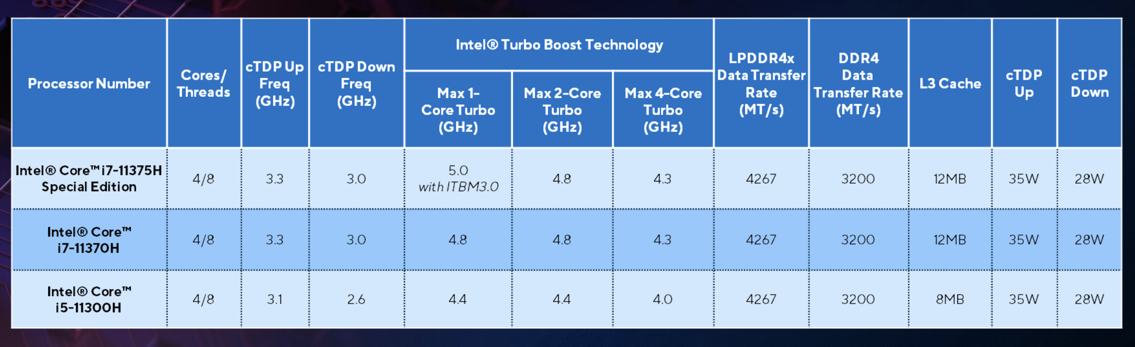 The lineup of Tiger Lake H35 processors. (Image source: Intel)