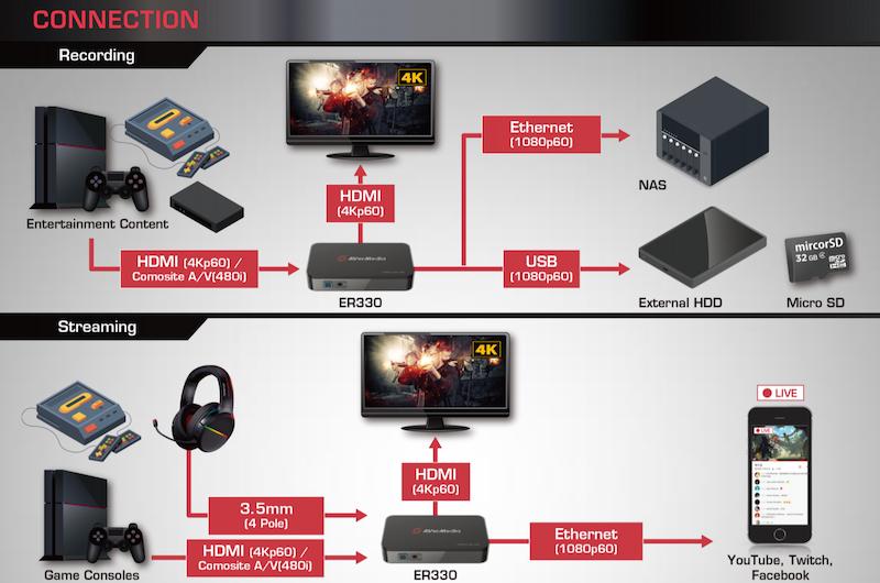 A flow-chart showcasing how to setup the AverMedia EzRecorder 330.