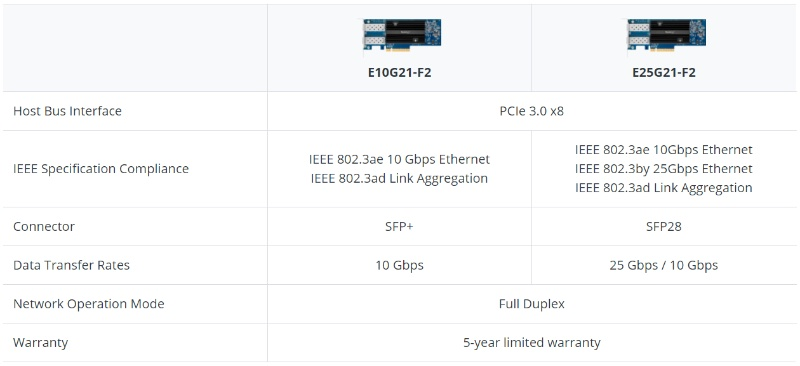 The new NICs support up to 25GbE options. Image courtesy of Synology.