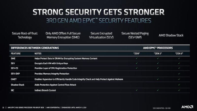 A table that shows the security advancements going from Zen 1, to Zen 3 processors.