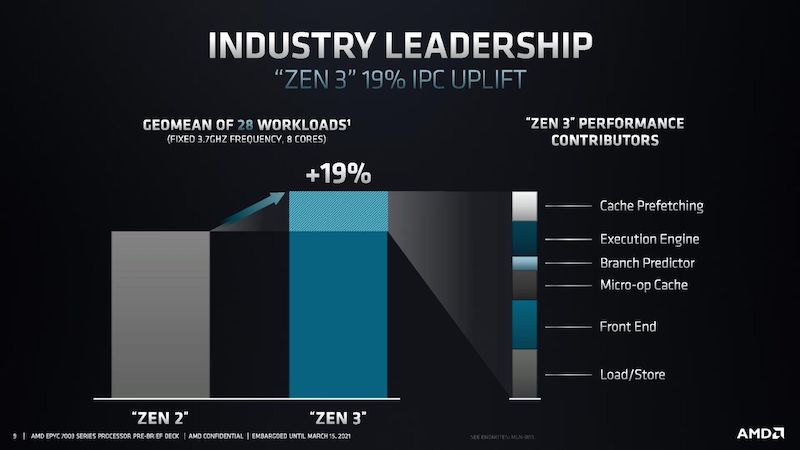 Graph showing the performance numbers going from Zen 2 to Zen 3 architecture in AMD's new EPYC 7003 server processors.