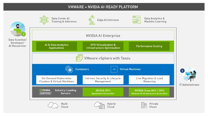 Where NVIDIA AI Enterprise will sit. Image courtesy of NVIDIA.