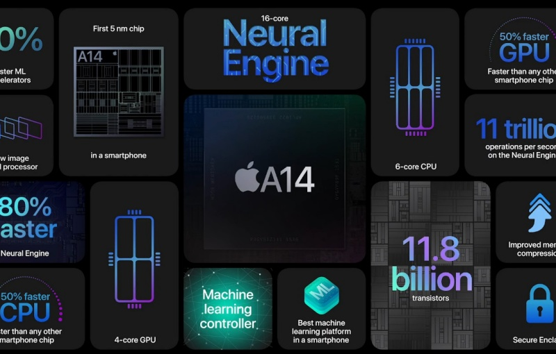 The A14 chipset powers the Apple iPhone 12 lineup.