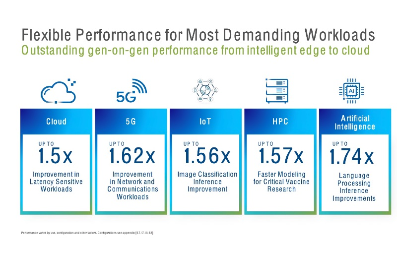 The new Ice Lake-based Xeon delivers better performances across multiple workloads against its last generation of Xeons and even against AMD's newest 64-core EPYC 7763. Image courtesy of Intel.