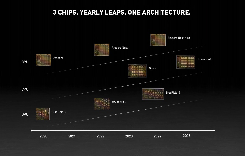 NVIDIA's vision of One Architecture for the data centre. Image courtesy of NVIDIA.