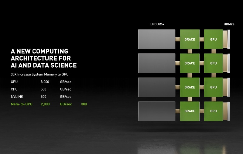 Increasing the interconnects for better performace. Image courtesy of NVIDIA.
