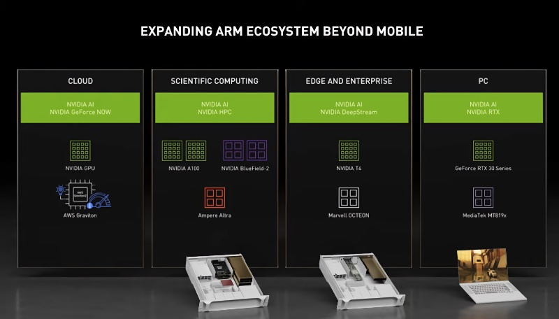 Everything NVIDIA is doing to bring Arm processors into more areas than just mobile devices. Image courtesy of NVIDIA.