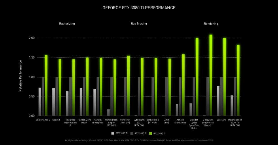 The GeForce RTX 3080 Ti is the direct successor to the GeForce RTX 2080 Ti. (Credit: NVIDIA)