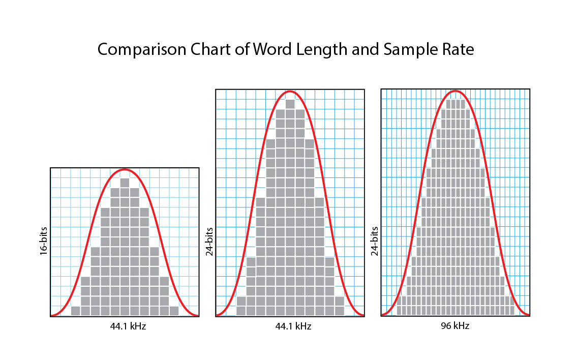 A graphical representation of high-resolution audio. (Image source: Real HD-Audio)