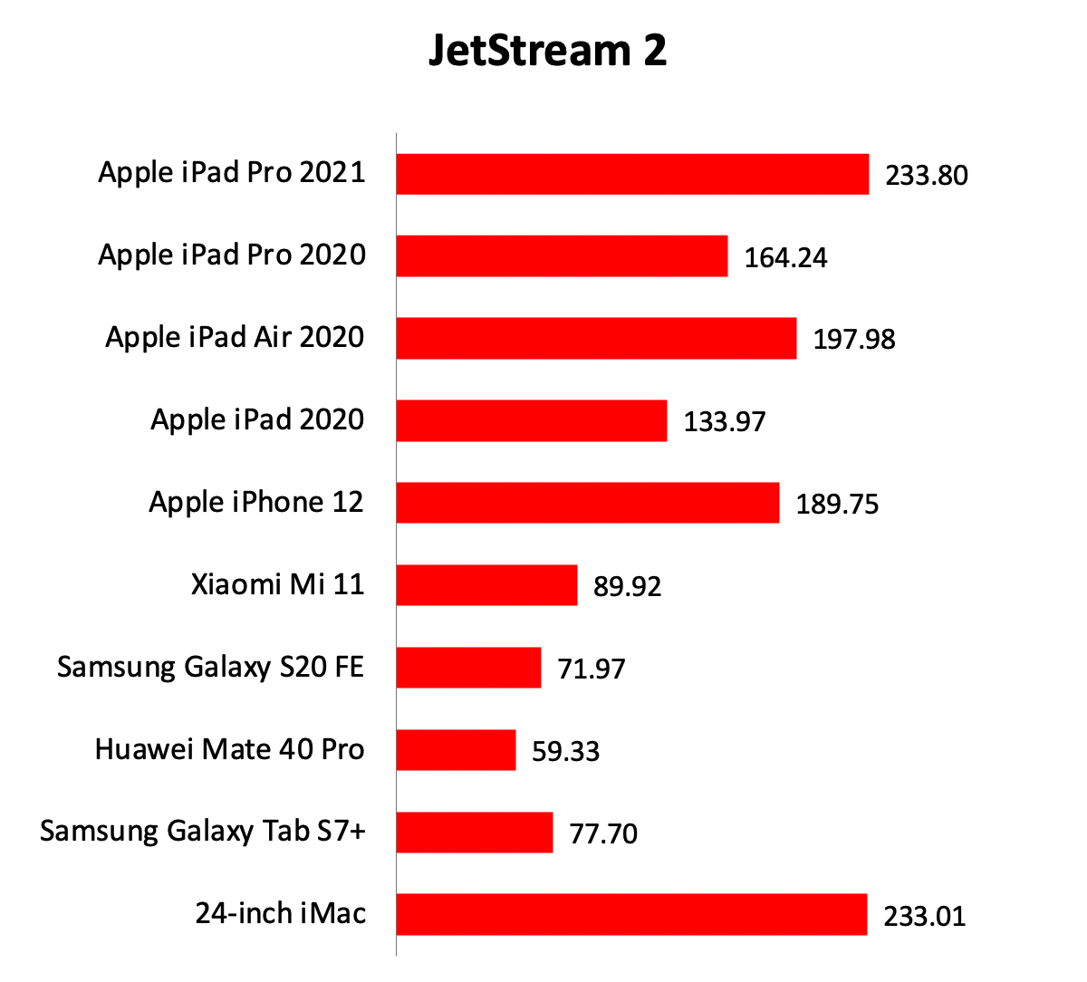 Performance & conclusion : Apple 12.9-inch iPad Pro (2021 ...