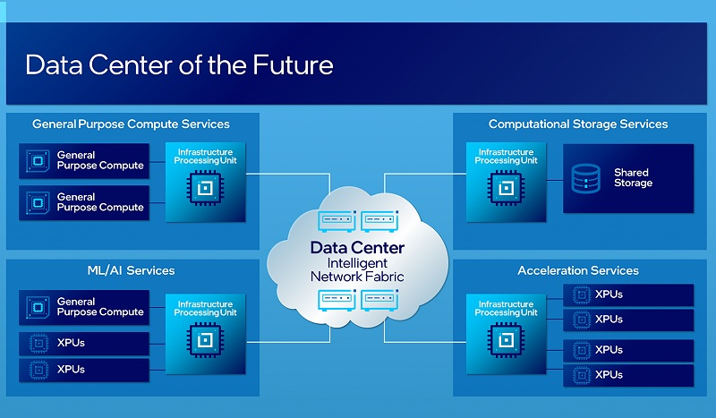 The intelligent data center architecture will have three categories of compute — CPU for general-purpose compute, XPU for application-specific or workload-specific acceleration (such as GPUs), and IPU for infrastructure acceleration — that will be connected through programmable networks to efficiently utilize data center resources. (Image source: Intel)