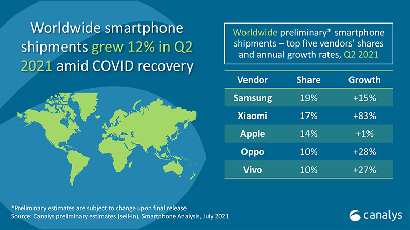 Source: Canalys.
