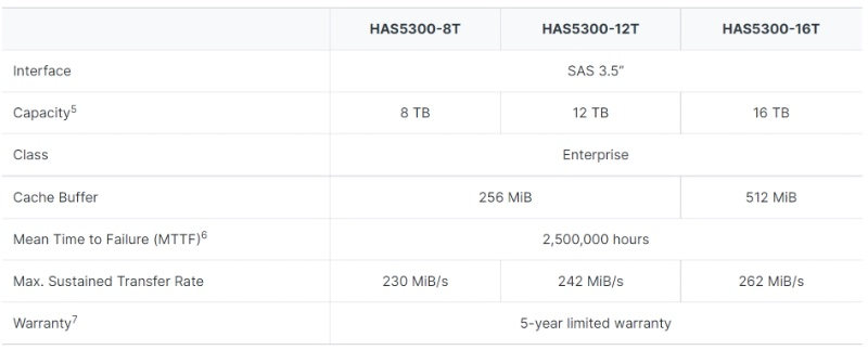 The performance benchmarks of the HAS5300 series. Image courtesy of Synology.