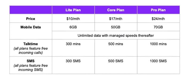 MyRepublic eSIM Price Plans. Image courtesy of MyRepublic.