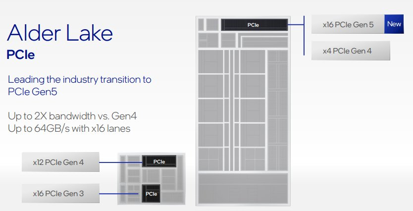While PCIe 5.0 theoretically supports up to 128GB/s on an x16 interface, Alder Lake's 64GB/s PCIe 5.0 bandwidth is still double that of PCIe 4.0.