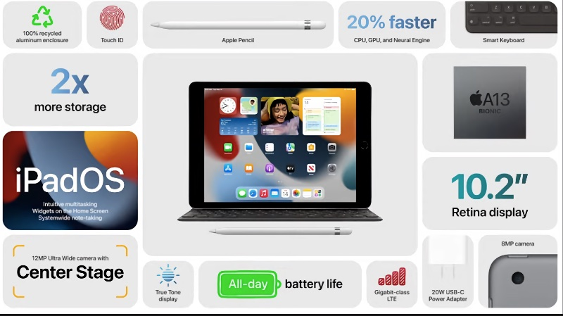 Some of the key improvements in the new iPad.