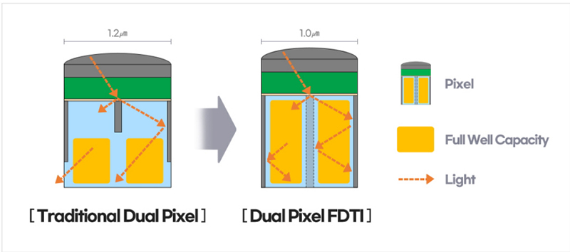 Front Deep Trench Isolation (FDTI) parks a partial insulator within each pixel so that it can hold more light information.