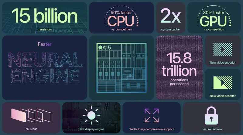 The power of the new A15 Bionic processor. Image source: Apple.