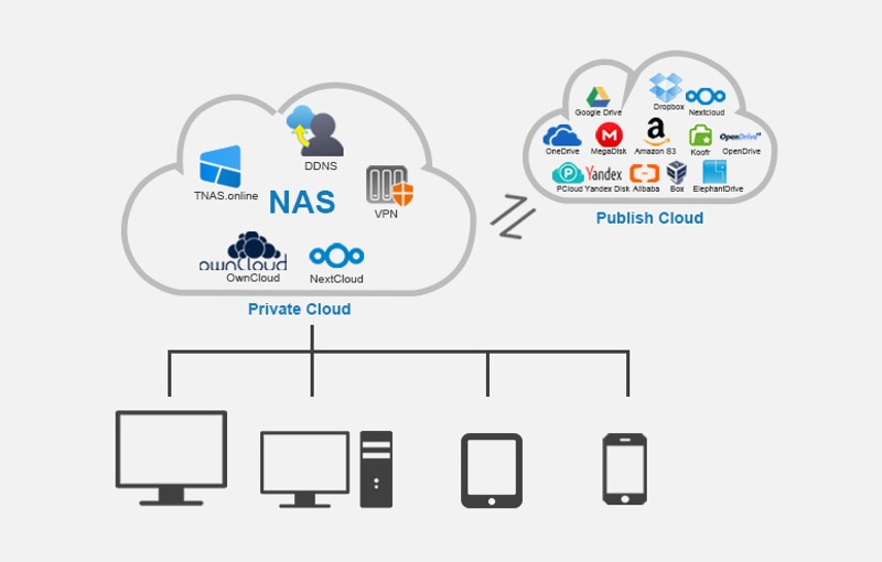 You can also sync to multiple Cloud based services. Image courtesy of Terramaster.