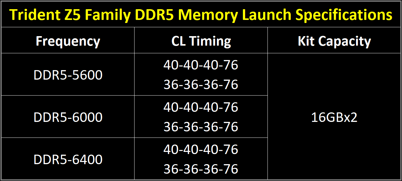 The Trident Z5 family memory specifications that will be available at launch.