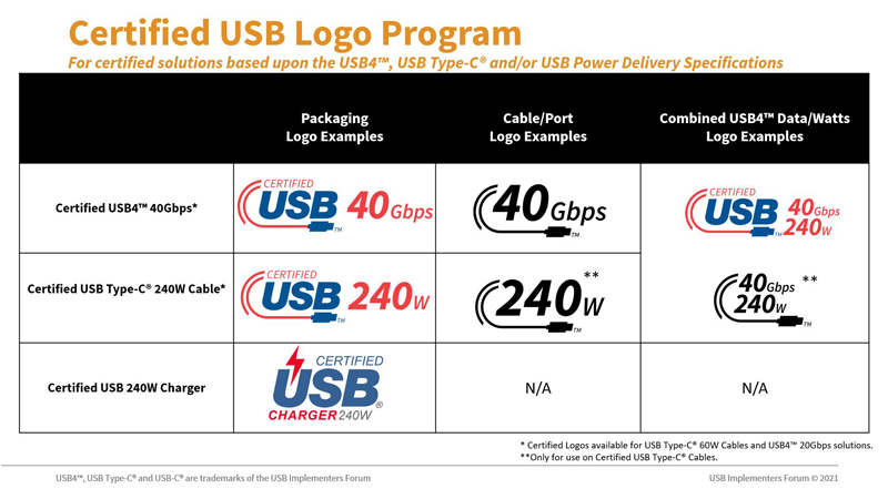 New USB logos for certified USB4, USB-C 240W, and USB 240W charging. Source: Businesswire.