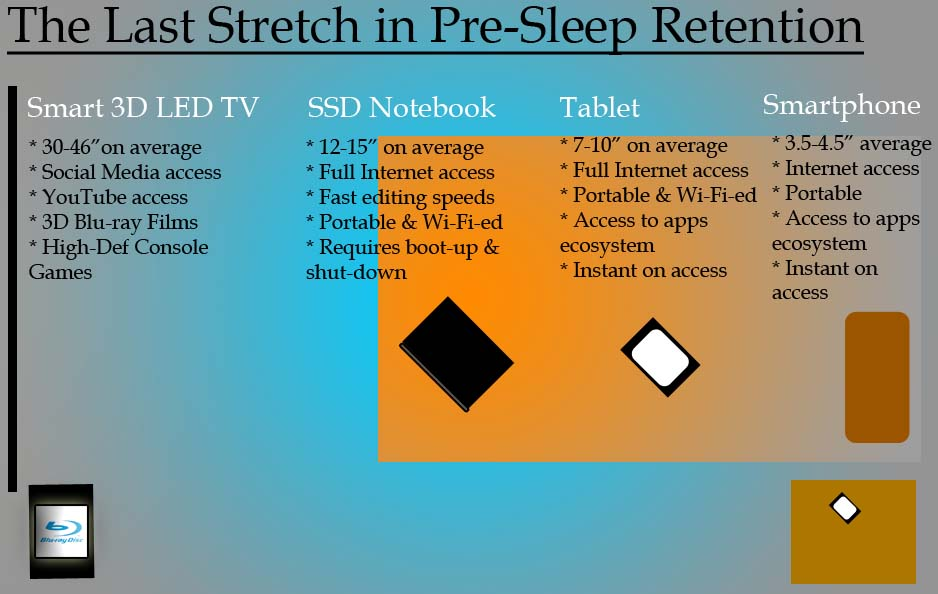 The Last Stretch in Pre-Sleep Retention holds the golden premise that the content you last access for information or experience via a particular device, will be retained in your brain prior to you going to sleep over the next 6-8 hours.