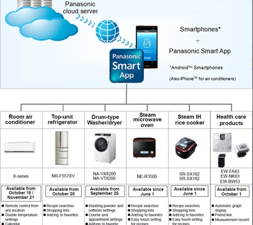 You can check the energy savings of each NFC-enabled appliance using a NFC smartphone. <br>Image source: NFCWorld.com