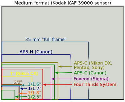 Chart from Wikipedia.