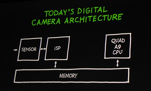 The current processing routine for cameras on smartphones.