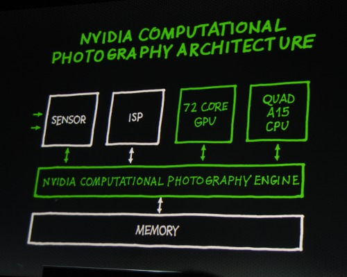 NVIDIA's Tegra 4 utilizes its entire processing prowess and an improved computational engine layer to overcome past limitations.